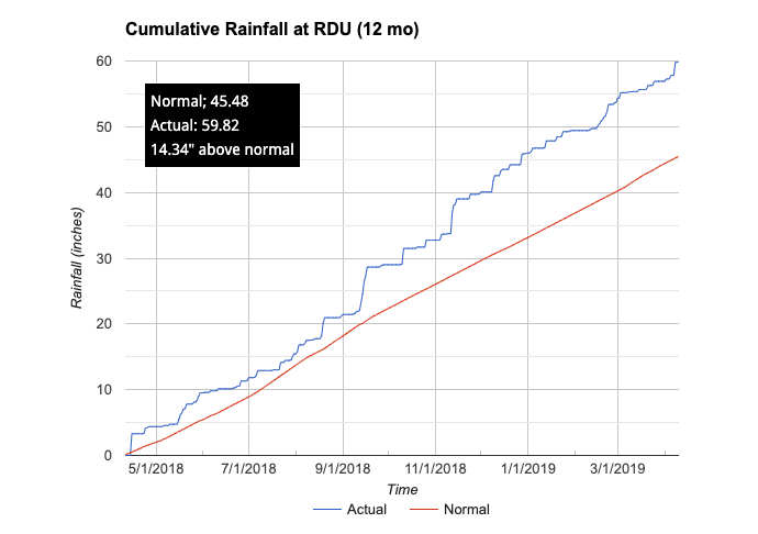 Rainfall at RDU chart image