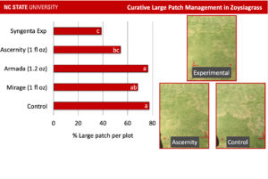 Cover photo for Review of Turf Pathology Fungicide Trials From 2020