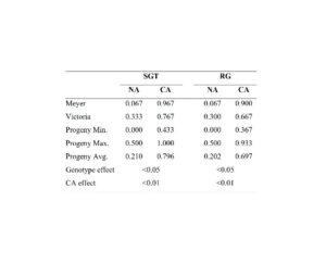 Table of freezing data